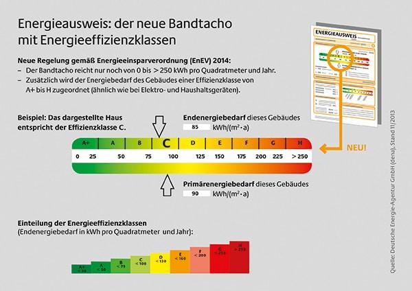 Energieausweis: Der neue Bandtacho mit Energieeffizienzklassen | Quelle: dena